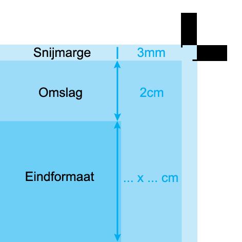 canvas technische uitleg